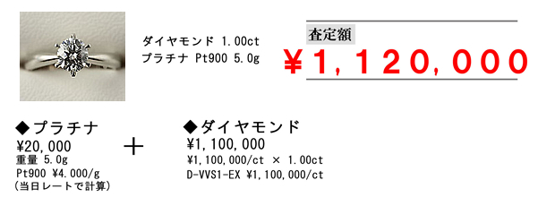 ダイヤモンド1.00ct プラチナ Pt900 5.0g プラチナ ¥20,000 重量5.0g Pt900 ¥4,000/g(当日レートで計算) + ダイヤモンド¥1,100,000 ¥1,100,000/ct × 1.00ct D-VVS1-EX ¥1,100,000/ct 査定額¥1,120,000