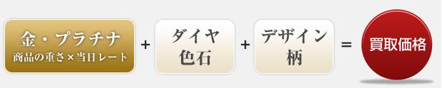 金・プラチナ(商品の重さ×当日レート) + ダイヤ色石 + デザイン柄 = 買取価格
